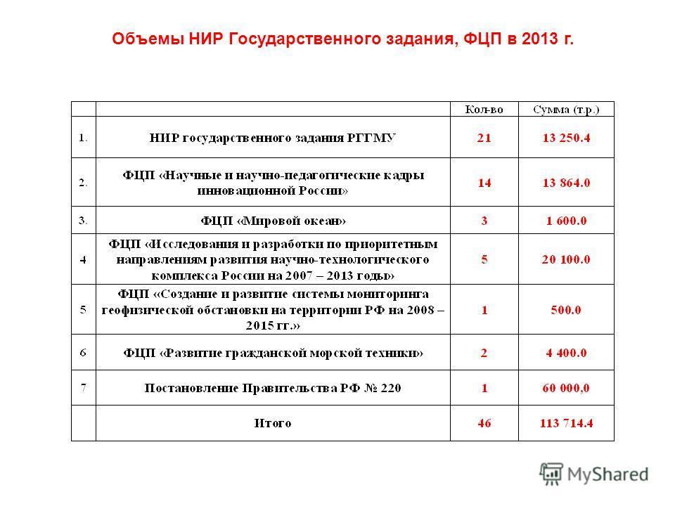 Объемы НИР Государственного задания, ФЦП в 2013 г.