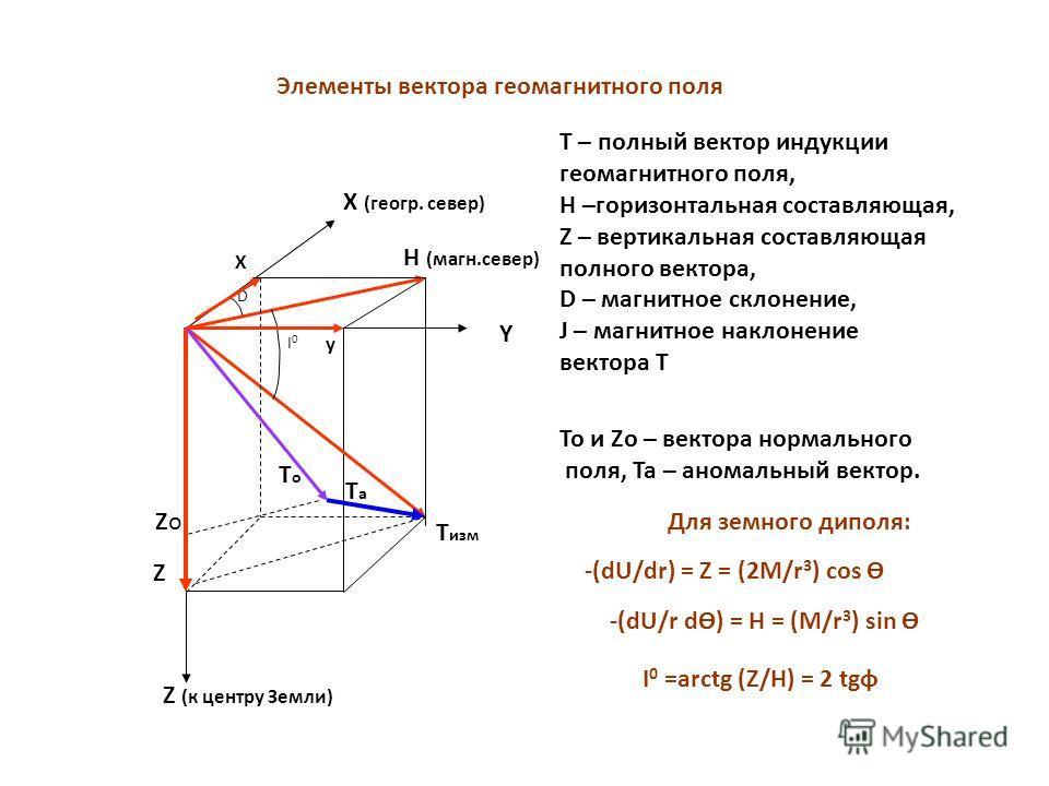 Элементы вектора геомагнитного поля Т изм Н (магн.север) Z X (геогр. север) Y Z (к центру Земли) ТоТо ТаТа D I0I0 y X Т – полный вектор индукции геомагнитного поля, Н –горизонтальная составляющая, Z – вертикальная составляющая полного вектора, D – ма