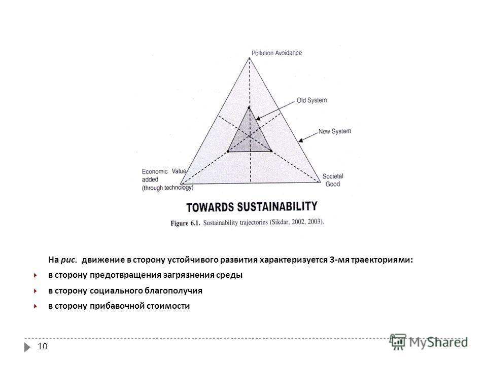 10 На рис. движение в сторону устойчивого развития характеризуется 3- мя траекториями : в сторону предотвращения загрязнения среды в сторону социального благополучия в сторону прибавочной стоимости