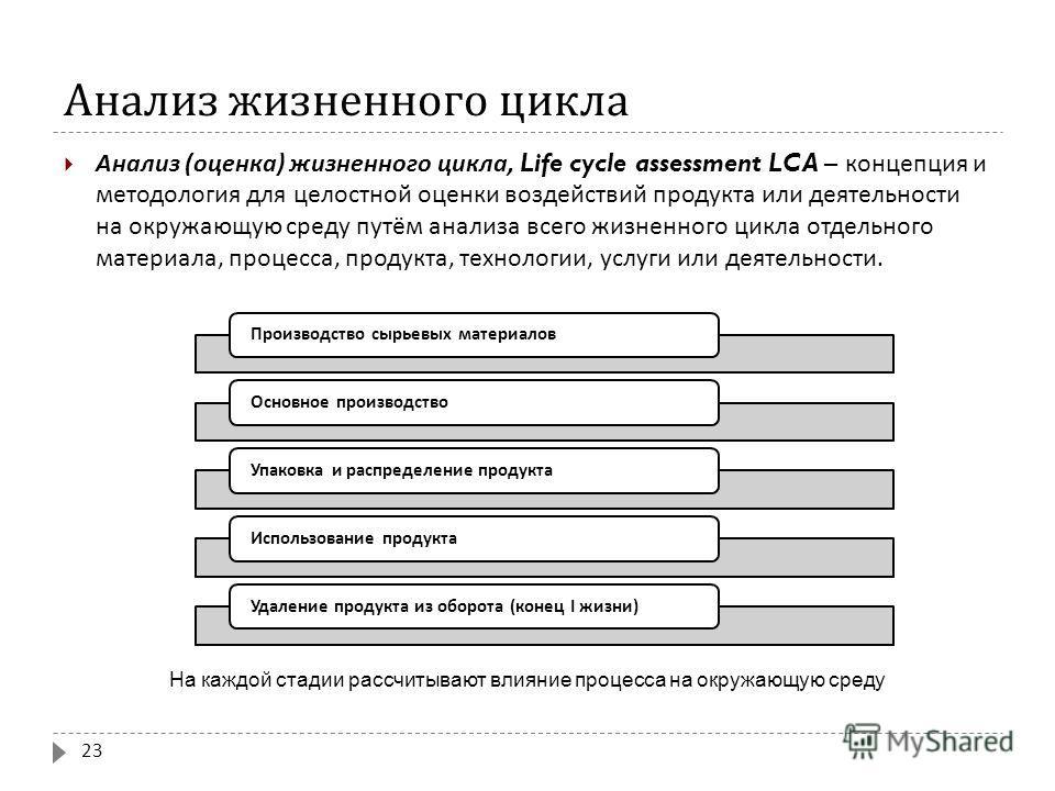 Анализ жизненного цикла Анализ ( оценка ) жизненного цикла, Life cycle assessment LCA – концепция и методология для целостной оценки воздействий продукта или деятельности на окружающую среду путём анализа всего жизненного цикла отдельного материала,