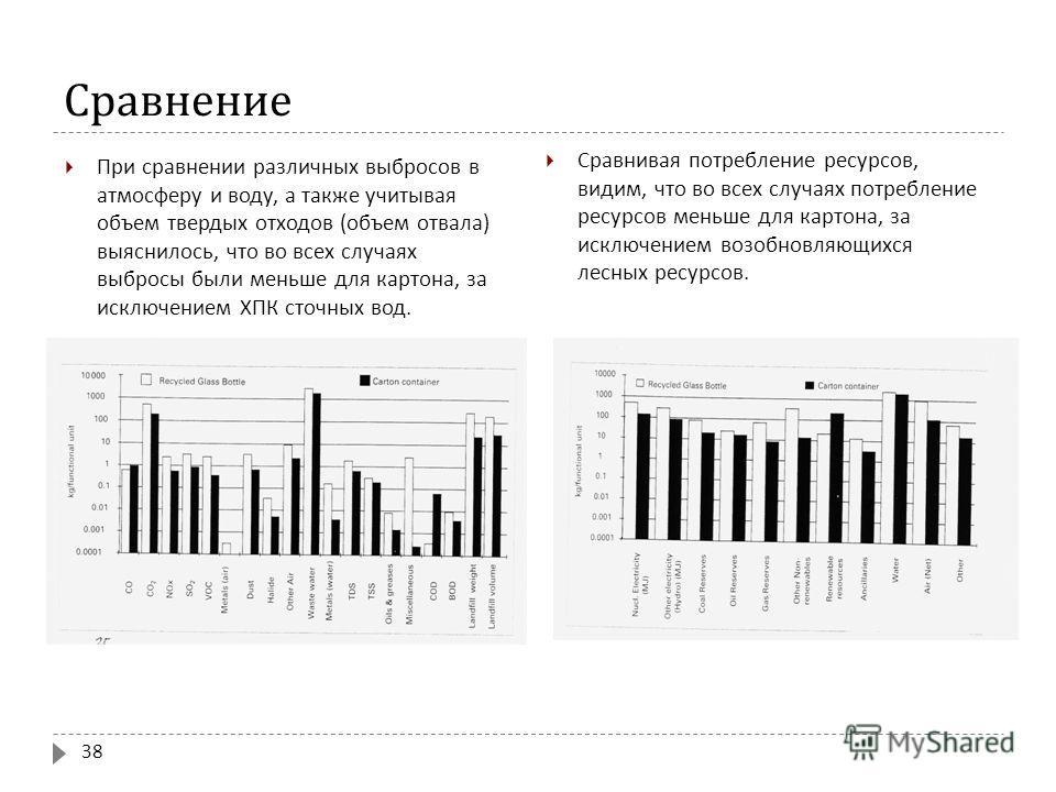 Сравнение При сравнении различных выбросов в атмосферу и воду, а также учитывая объем твердых отходов ( объем отвала ) выяснилось, что во всех случаях выбросы были меньше для картона, за исключением ХПК сточных вод. Сравнивая потребление ресурсов, ви
