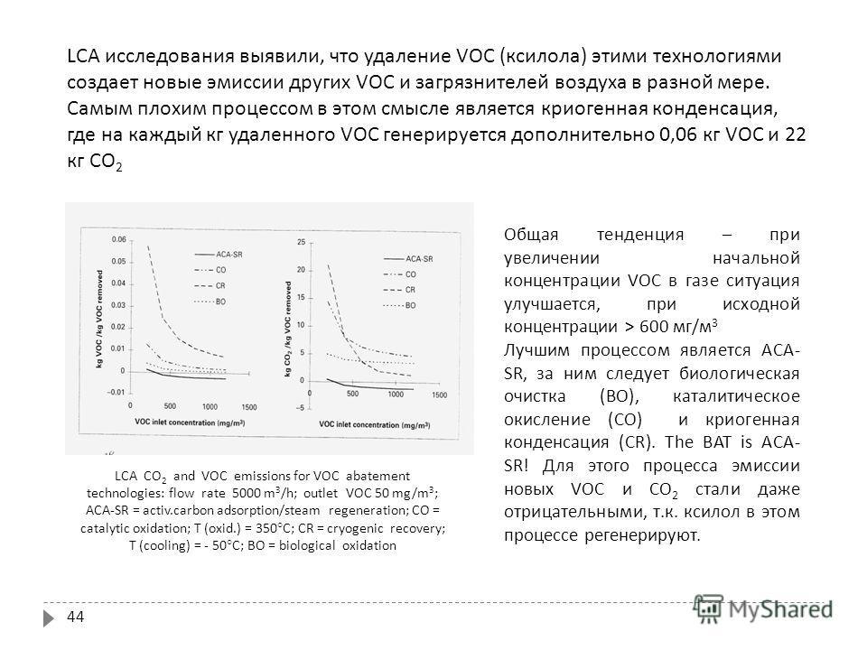 44 LCA исследования выявили, что удаление VOC (ксилола) этими технологиями создает новые эмиссии других VOC и загрязнителей воздуха в разной мере. Самым плохим процессом в этом смысле является криогенная конденсация, где на каждый кг удаленного VOC г