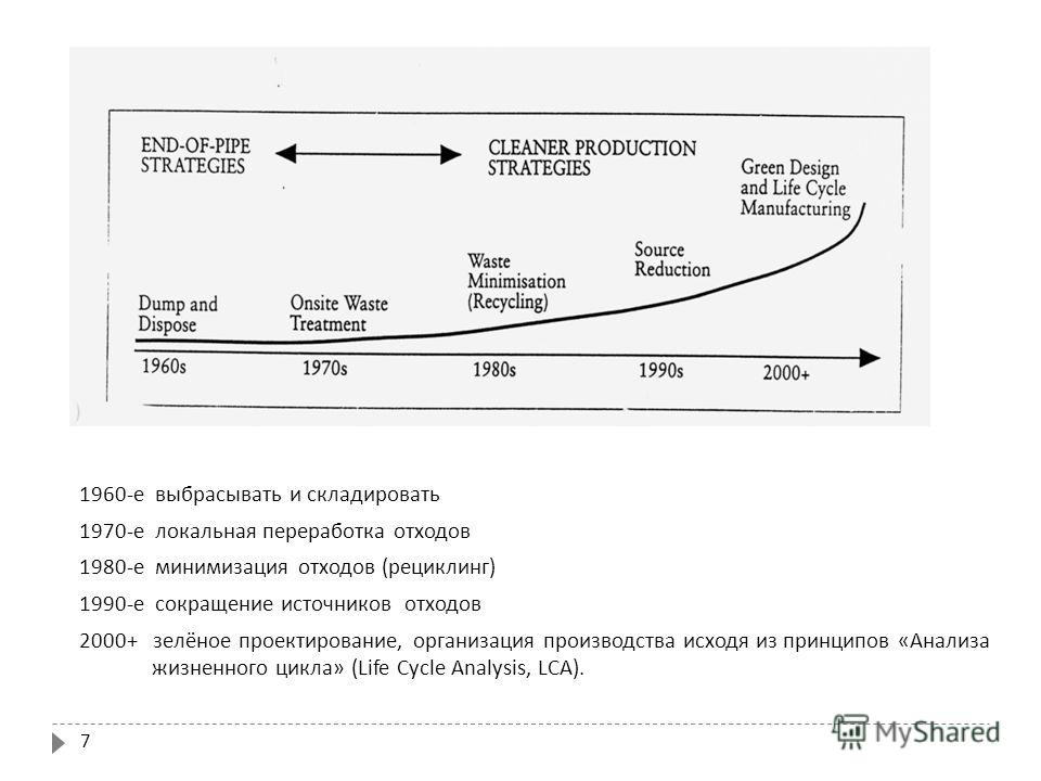 7 1960- е выбрасывать и складировать 1970- е локальная переработка отходов 1980- е минимизация отходов ( рециклинг ) 1990- е сокращение источников отходов 2000+ зелёное проектирование, организация производства исходя из принципов « Анализа жизненного