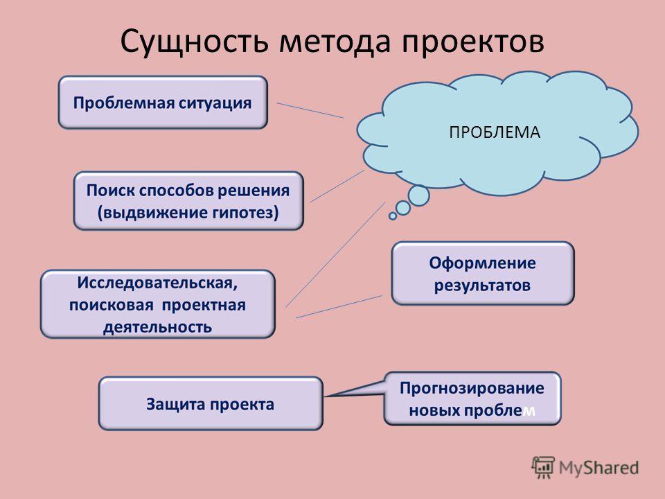 Сущность метода проектов ПРОБЛЕМА