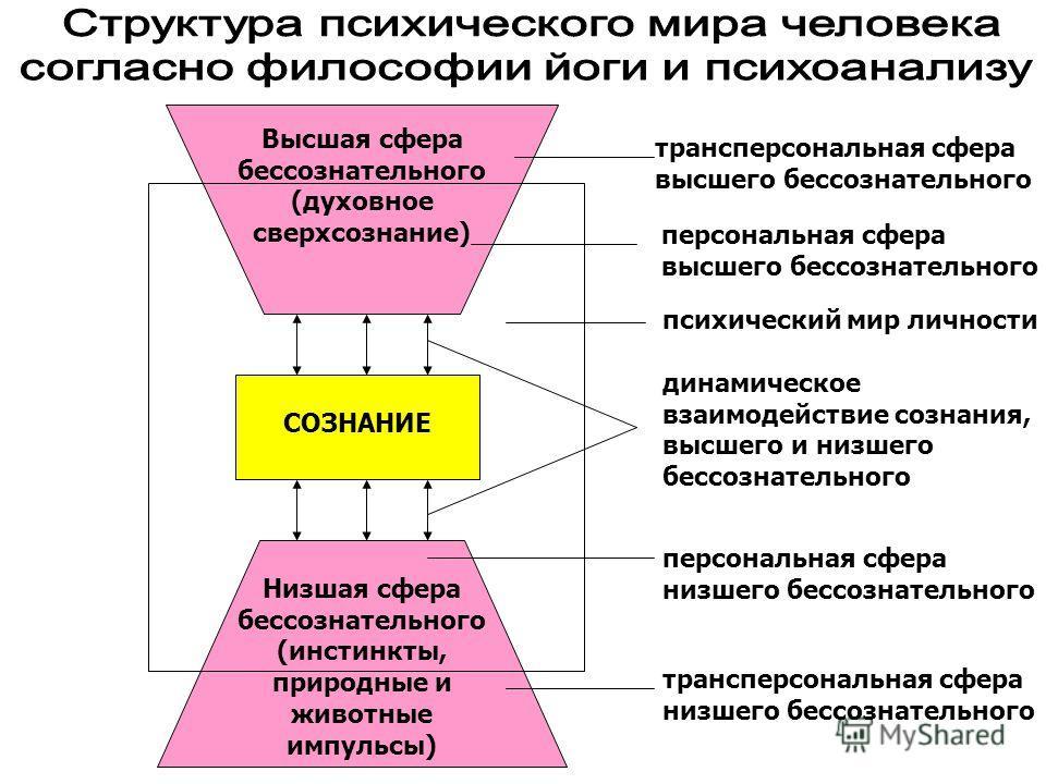 Высшая сфера бессознательного (духовное сверхсознание) СОЗНАНИЕ Низшая сфера бессознательного (инстинкты, природные и животные импульсы) трансперсональная сфера высшего бессознательного персональная сфера высшего бессознательного психический мир личн