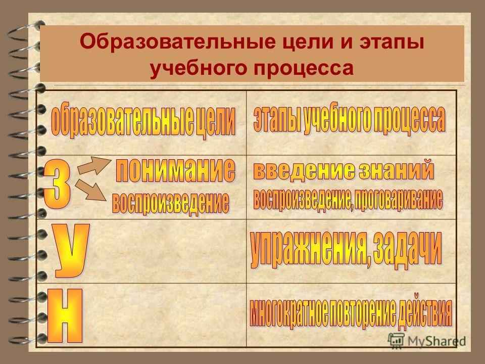 Образовательные цели и этапы учебного процесса