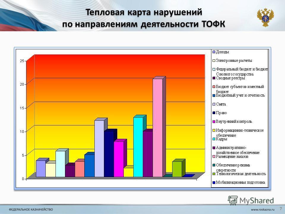 Тепловая карта нарушений по направлениям деятельности ТОФК 7