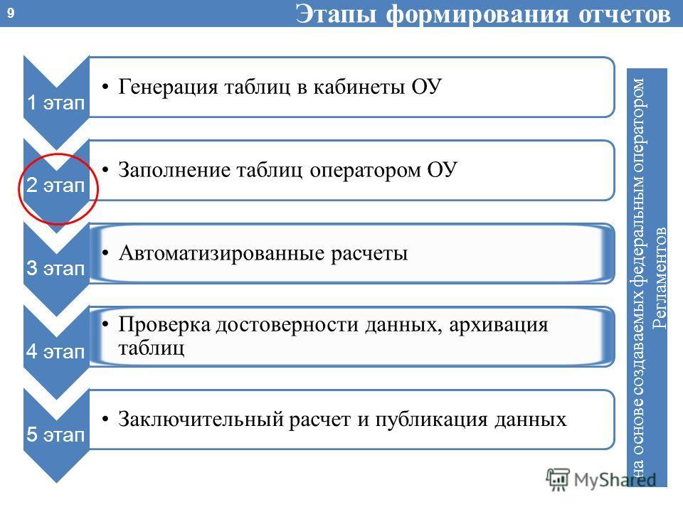 Этапы формирования отчетов 1 этап Генерация таблиц в кабинеты ОУ 2 этап Заполнение таблиц оператором ОУ 3 этап Автоматизированные расчеты 4 этап Проверка достоверности данных, архивация таблиц 5 этап Заключительный расчет и публикация данных на основ