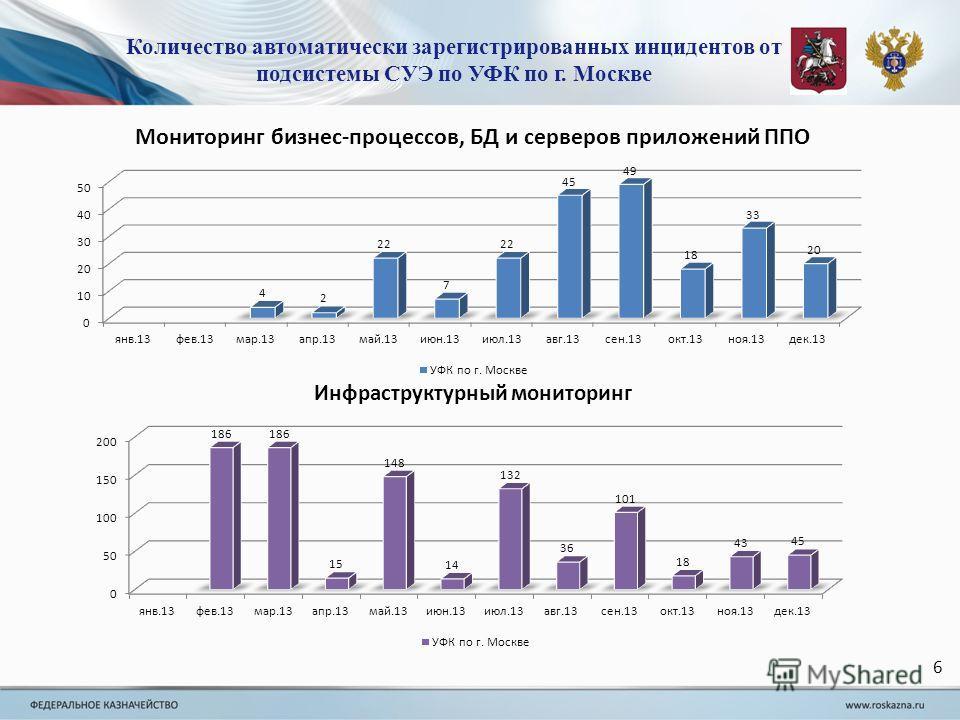 6 Количество автоматически зарегистрированных инцидентов от подсистемы СУЭ по УФК по г. Москве