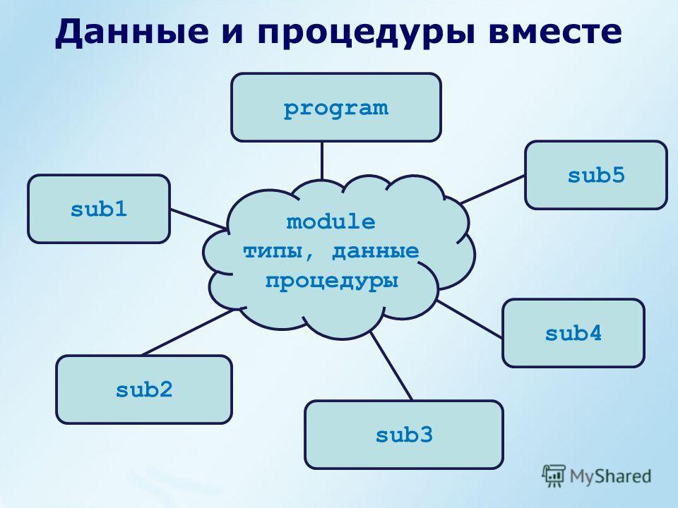 Данные и процедуры вместе program sub1 sub2 sub5 sub4 sub3 module типы, данные процедуры