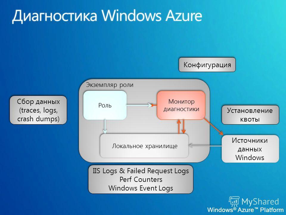 Windows ® Azure Platform Роль Экземпляр роли Монитор диагностики Конфигурация Установление квоты Локальное хранилище Сбор данных (traces, logs, crash dumps) Сбор данных (traces, logs, crash dumps) Источники данных Windows IIS Logs & Failed Request Lo