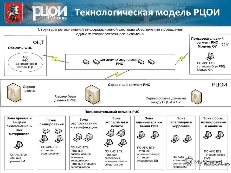 Технологическая модель РЦОИ
