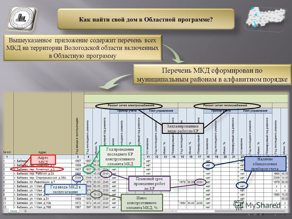 Вышеуказанное приложение содержит перечень всех МКД на территории Вологодской области включенных в Областную программу Перечень МКД сформирован по муниципальным районам в алфавитном порядке Адрес МКД Плановый срок проведения робот по КР Год ввода МКД