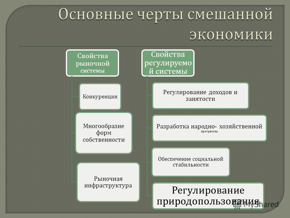 Свойства рыночной системы Конкуренция Многообразие форм собственности Рыночная инфраструктура Свойства регулируемо й системы Регулирование доходов и занятости Разработка народно - хозяйственной программы Обеспечение социальной стабильности Регулирова