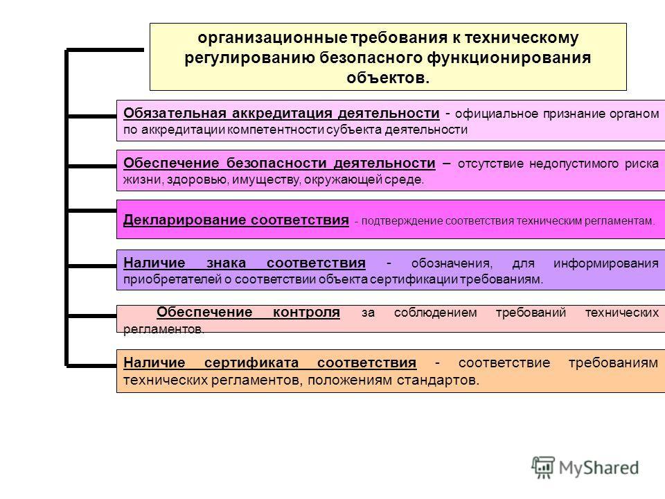 организационные требования к техническому регулированию безопасного функционирования объектов. Обязательная аккредитация деятельности - официальное признание органом по аккредитации компетентности субъекта деятельности Обеспечение безопасности деятел