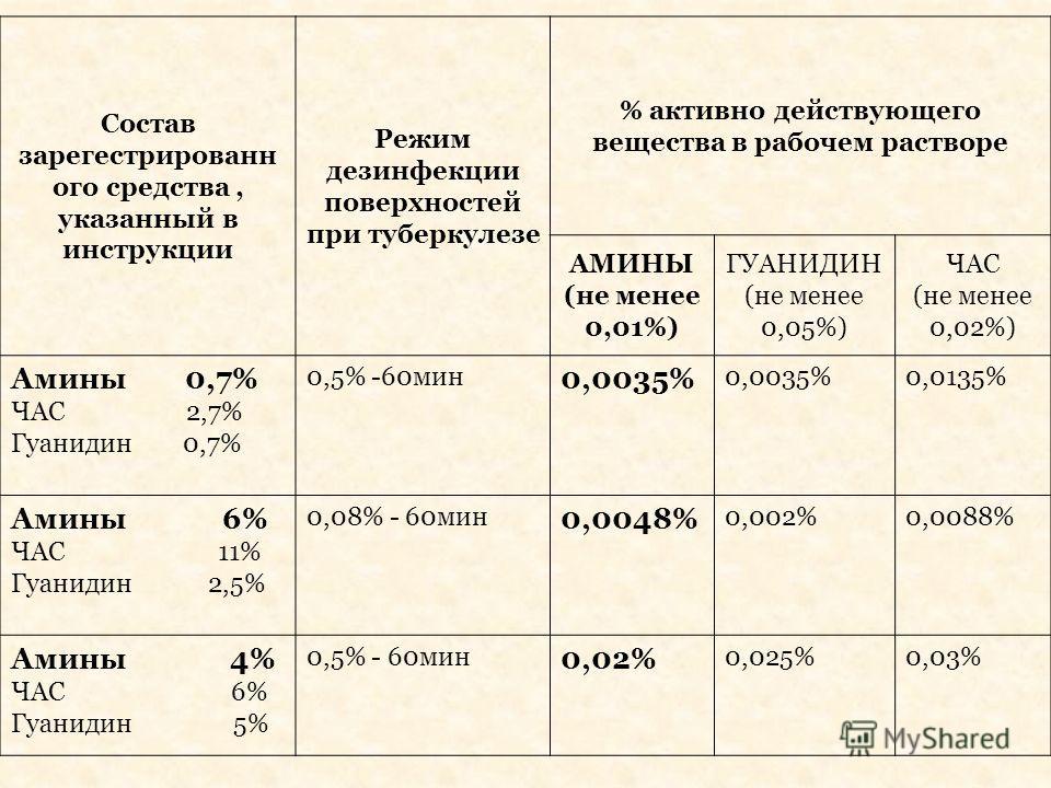 Состав зарегестрированн ого средства, указанный в инструкции Режим дезинфекции поверхностей при туберкулезе % активно действующего вещества в рабочем растворе АМИНЫ (не менее 0,01%) ГУАНИДИН (не менее 0,05%) ЧАС (не менее 0,02%) Амины 0,7% ЧАС 2,7% Г
