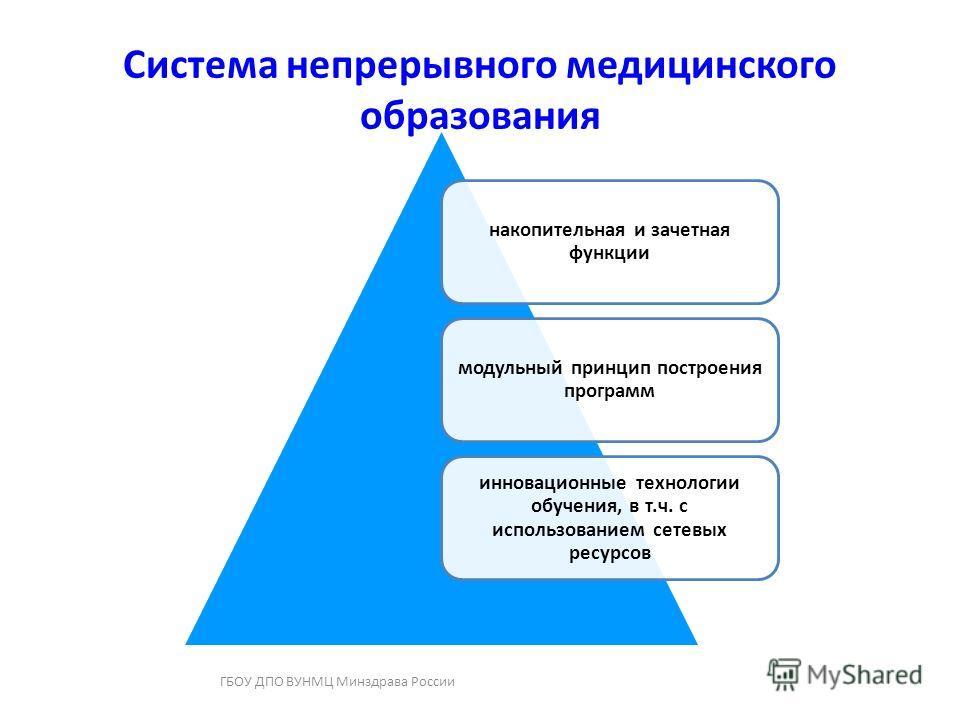 Система непрерывного медицинского образования ГБОУ ДПО ВУНМЦ Минздрава России накопительная и зачетная функции модульный принцип построения программ инновационные технологии обучения, в т.ч. с использованием сетевых ресурсов