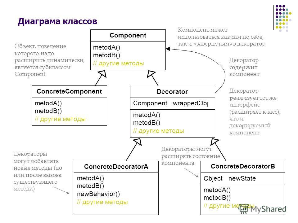 12 Диаграма классов Компонент может использоваться как сам по себе, так и «завернутым» в декоратор Декоратор содержит компонент Component metodA() metodB() // другие методы ConcreteComponent metodA() metodB() // другие методы ConcreteDecoratorA metod