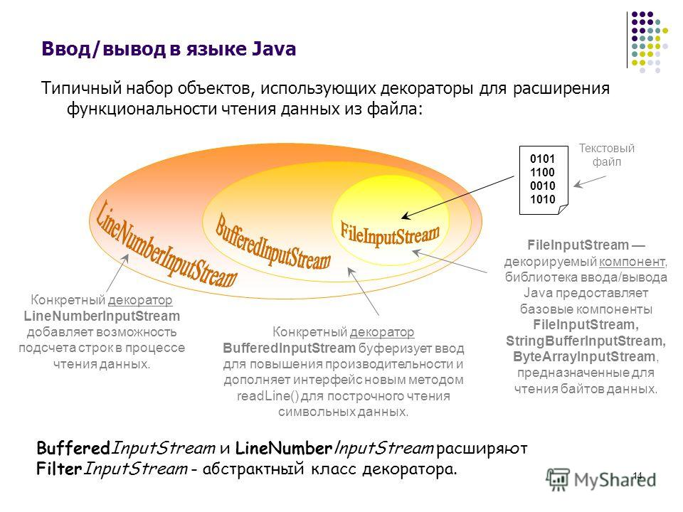 14 Ввод/вывод в языке Java Типичный набор объектов, использующих декораторы для расширения функциональности чтения данных из файла: BufferedInputStream и LineNumberlnputStream расширяют FilterInputStream - абстрактный класс декоратора. Конкретный дек