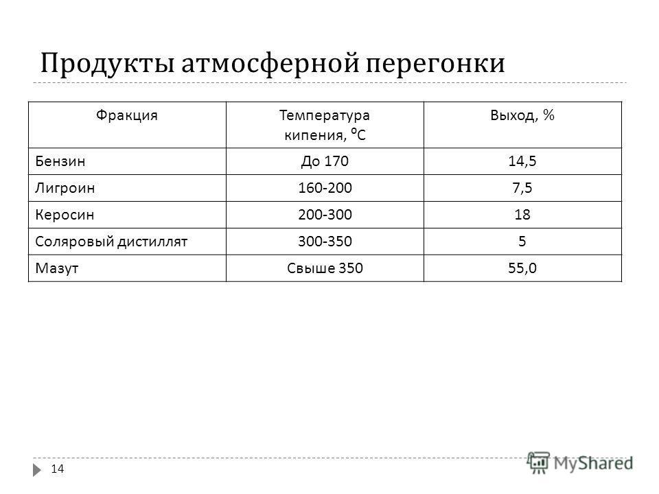 Продукты атмосферной перегонки ФракцияТемпература кипения, С Выход, % БензинДо 170 14,5 Лигроин 160-2007,5 Керосин 200-30018 Соляровый дистиллят 300-3505 МазутСвыше 350 55,0 14