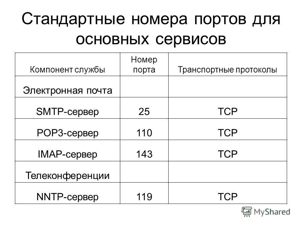 Стандартные номера портов для основных сервисов Компонент службы Номер портаТранспортные протоколы Электронная почта SMTP-сервер25TCP POP3-сервер110TCP IMAP-сервер143TCP Телеконференции NNTP-сервер119TCP