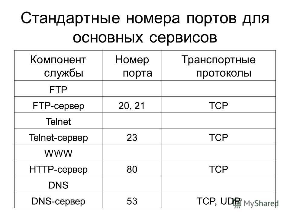 Стандартные номера портов для основных сервисов Компонент службы Номер порта Транспортные протоколы FTP FTP-сервер20, 21TCP Telnet Telnet-сервер23TCP WWW HTTP-сервер80TCP DNS DNS-сервер53TCP, UDP