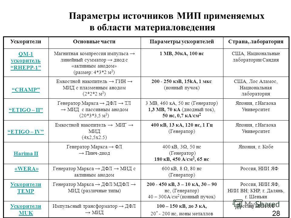 Параметры источников МИП применяемых в области материаловедения Япония, г.Нагаока Университет 400 кВ, 13 кА, 120 нс, 1 Гц (Генератор) Емкостной накопитель МИГ МИД (4x2,5x2.5) ETIGO – IV Россия, НИИ ЯФ100 – 150 кВ, до 3 кА, 20 * - 200 нс, ионы металло