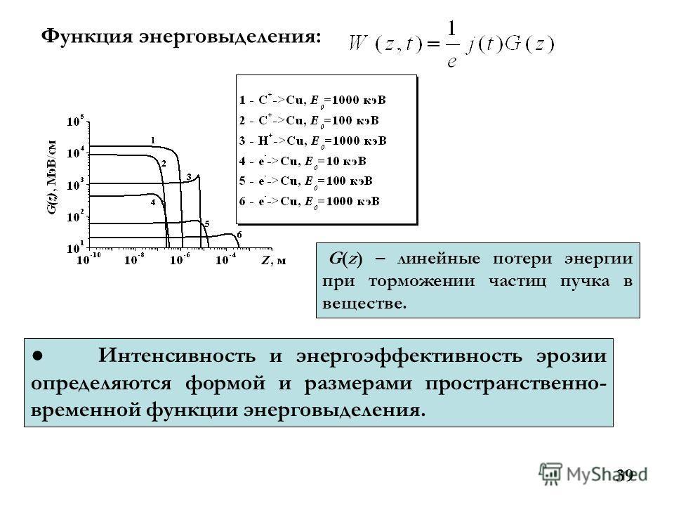 39 Функция энерговыделения: G(z) – линейные потери энергии при торможении частиц пучка в веществе. Интенсивность и энергоэффективность эрозии определяются формой и размерами пространственно- временной функции энерговыделения.