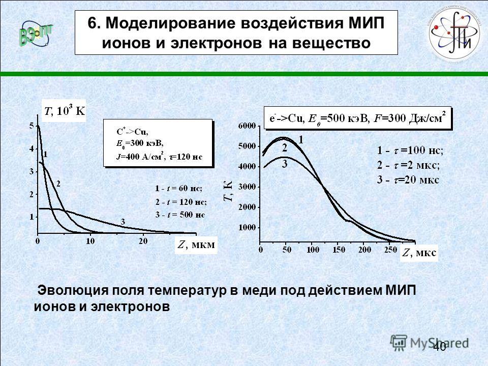 Эволюция поля температур в меди под действием МИП ионов и электронов 6. Моделирование воздействия МИП ионов и электронов на вещество 40