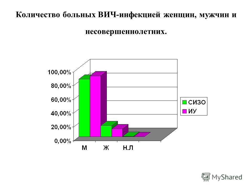 Количество больных ВИЧ-инфекцией женщин, мужчин и несовершеннолетних.