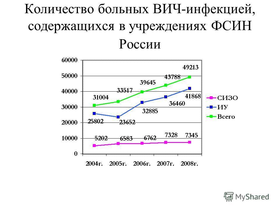 Количество больных ВИЧ-инфекцией, содержащихся в учреждениях ФСИН России