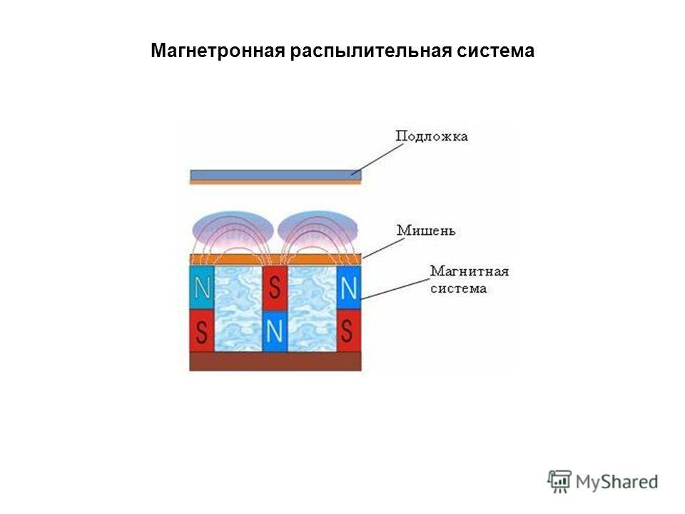Магнетронная распылительная система