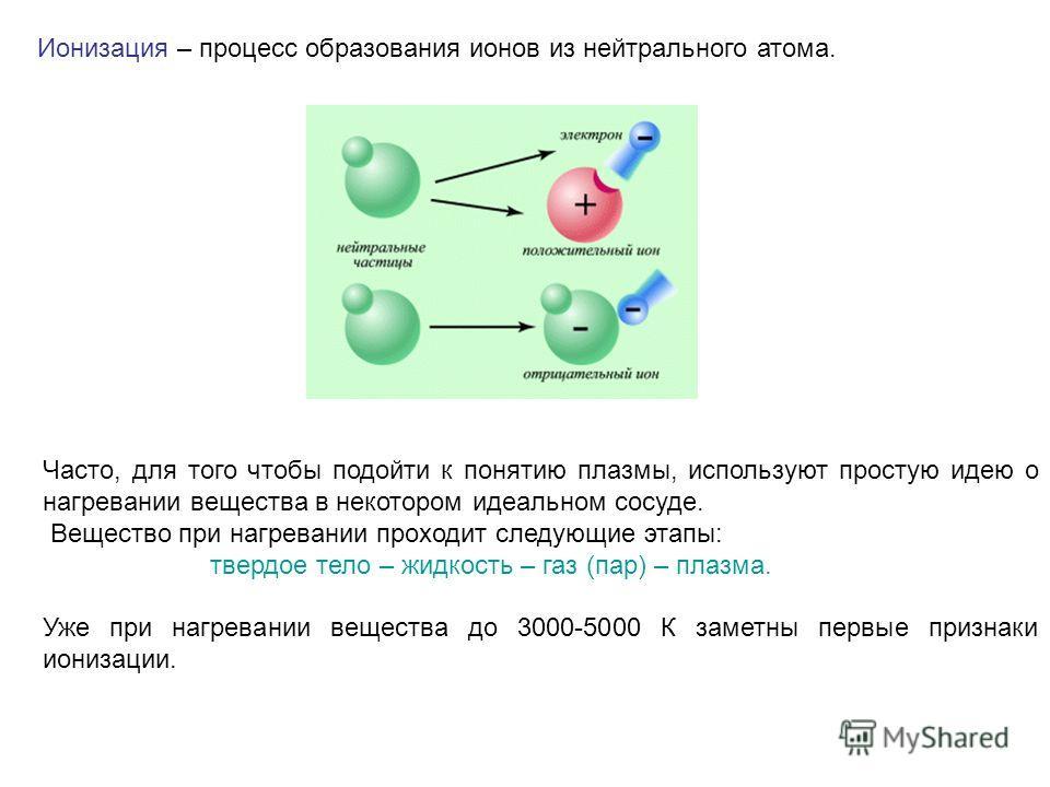 Ионизация – процесс образования ионов из нейтрального атома. Часто, для того чтобы подойти к понятию плазмы, используют простую идею о нагревании вещества в некотором идеальном сосуде. Вещество при нагревании проходит следующие этапы: твердое тело –