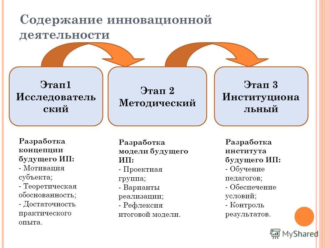 Содержание инновационной деятельности Этап1 Исследователь ский Этап 2 Методический Этап 3 Институциона льный Разработка концепции будущего ИП: - Мотивация субъекта; - Теоретическая обоснованность; - Достаточность практического опыта. Разработка модел