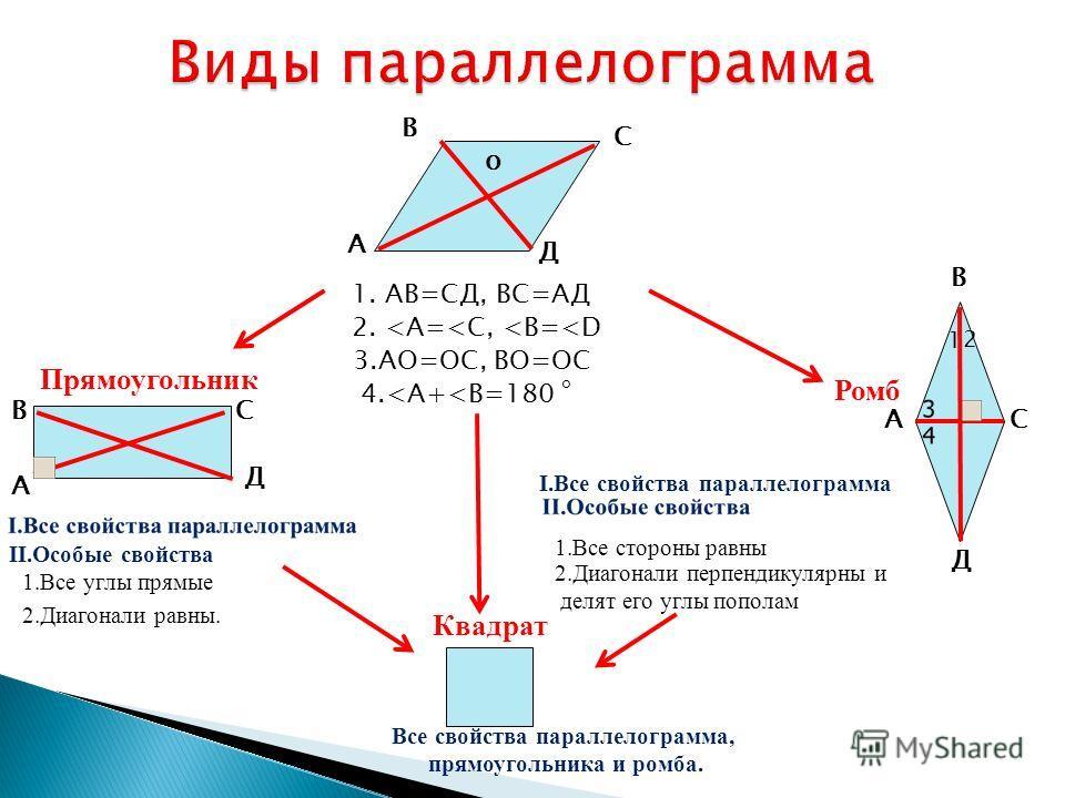 А В С Д 1. АВ=СД, ВС=АД 2.