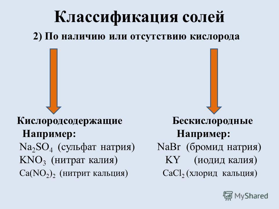 Классификация солей 2) По наличию или отсутствию кислорода Кислородсодержащие Бескислородные Например: Например: Na 2 SO 4 (сульфат натрия) NaBr (бромид натрия) KNO 3 (нитрат калия) KY (иодид калия) Ca(NO 2 ) 2 (нитрит кальция) CaCl 2 (хлорид кальция