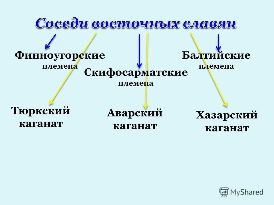 Финноугорские племена Балтийские племена Скифосарматские племена Тюркский каганат Аварский каганат Хазарский каганат