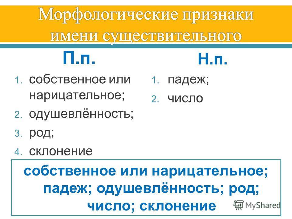 П.п.П.п. 1. собственное или нарицательное ; 2. одушевлённость ; 3. род ; 4. склонение Н.п.Н.п. 1. падеж ; 2. число собственное или нарицательное; падеж; одушевлённость; род; число; склонение