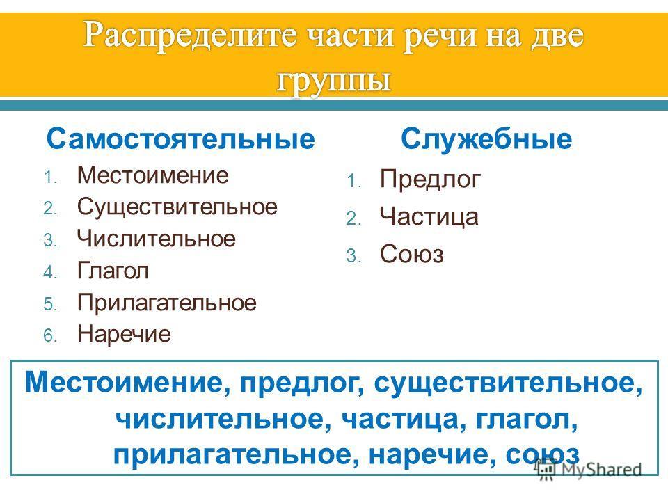 Самостоятельные 1. Местоимение 2. Существительное 3. Числительное 4. Глагол 5. Прилагательное 6. Наречие Служебные 1. Предлог 2. Частица 3. Союз Местоимение, предлог, существительное, числительное, частица, глагол, прилагательное, наречие, союз