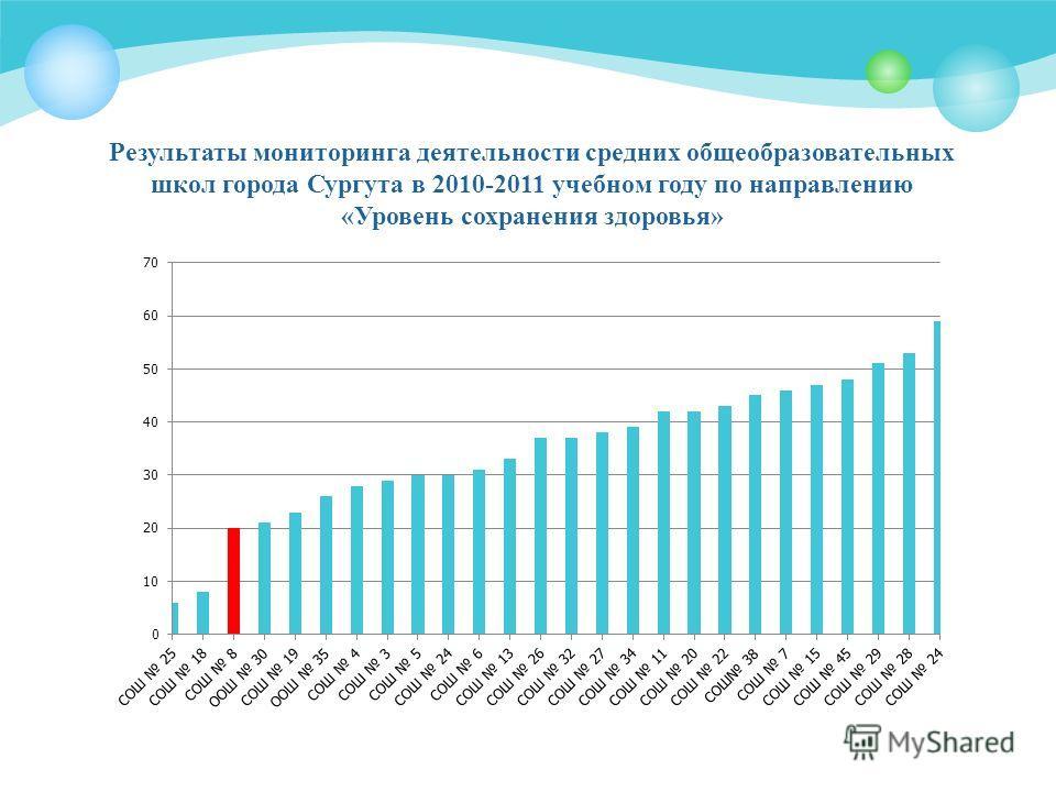 Результаты мониторинга деятельности средних общеобразовательных школ города Сургута в 2010-2011 учебном году по направлению «Уровень сохранения здоровья»