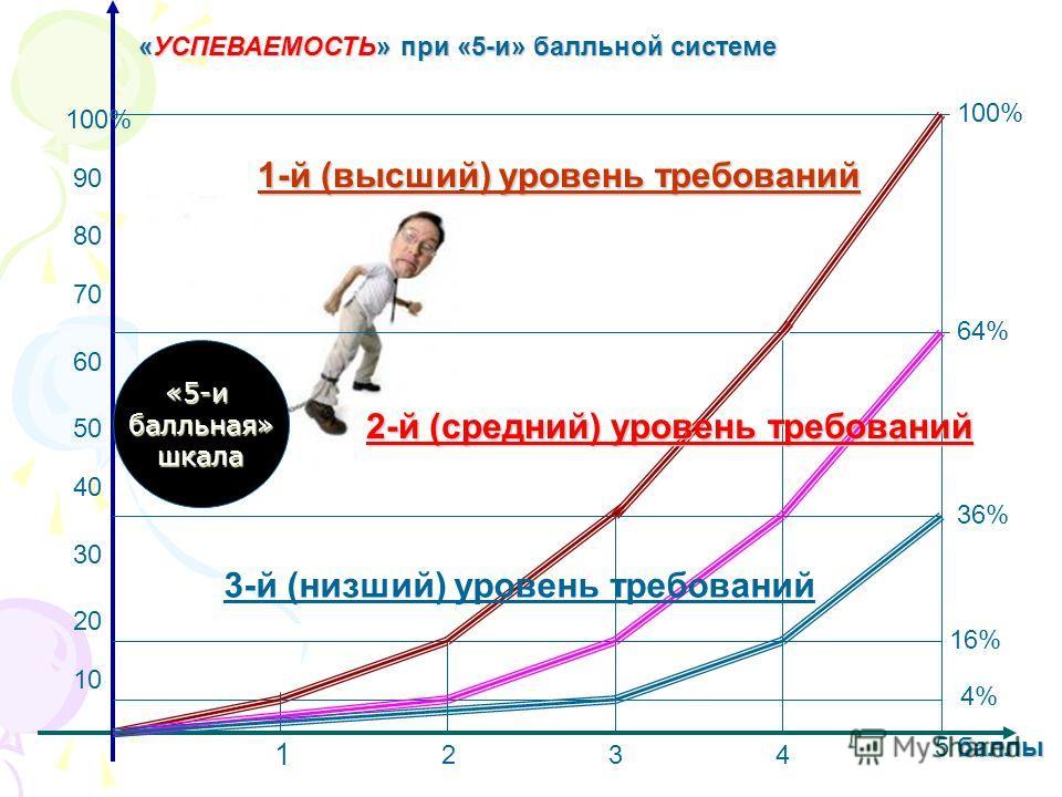 1 234 баллы 5 баллы 10 20 30 40 50 60 70 80 90 100% «УСПЕВАЕМОСТЬ» при «5-и» балльной системе 1-й (высший) уровень требований 2-й (средний) уровень требований 64% 36% 16% 4% 3-й (низший) уровень требований 100% «5-ибалльная»шкала