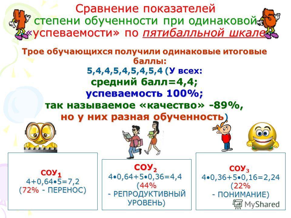 Сравнение показателей степени обученности при одинаковой «успеваемости» по пятибалльной шкале Трое обучающихся получили одинаковые итоговые баллы: 5,4,4,5,4,5,4,5,4 (У всех: средний балл=4,4; успеваемость 100%; так называемое «качество» -89%, но у ни