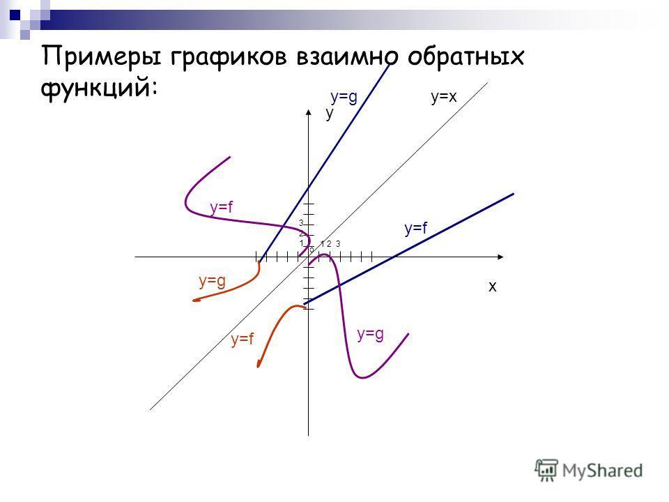 Примеры графиков взаимно обратных функций: y x o 1 2 3 321321 y=x y=f y=g y=f y=g