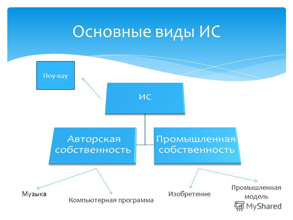 Основные виды ИС Музыка Компьютерная программа Изобретение Промышленная модель Ноу-хау