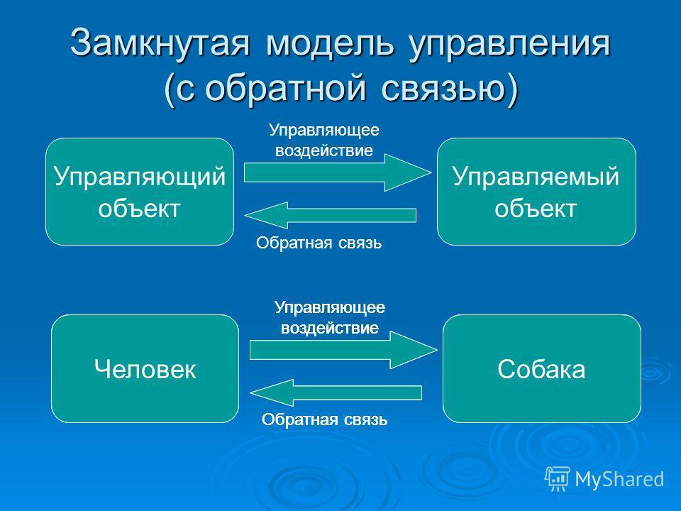 Замкнутая модель управления (с обратной связью) Управляющий объект Управляемый объект Управляющее воздействие Обратная связь УчительУченик Управляющее воздействие Обратная связь ТренерСпортсмены Управляющее воздействие Обратная связь ЧеловекСобака Уп