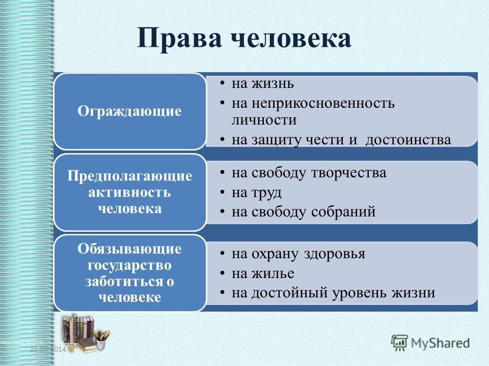 Права человека обществознание 7 класс