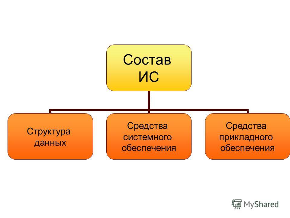 Состав ИС Структура данных Средства системного обеспечения Средства прикладного обеспечения