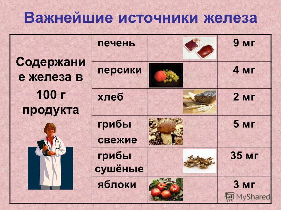 Важнейшие источники железа Содержани е железа в 100 г продукта печень9 мг персики4 мг хлеб2 мг грибы свежие 5 мг грибы сушёные 35 мг яблоки3 мг