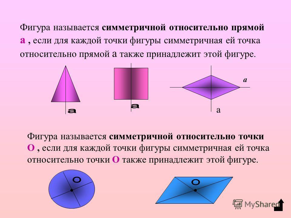 Ромбом - называется параллелограмм, у которого все стороны равны. Диагонали ромба - взаимно перпендикулярны и делят его углы пополам.(особое свойство) Квадратом называется прямоугольник, у которого все стороны равны. Свойства: 1. Все углы квадрата пр