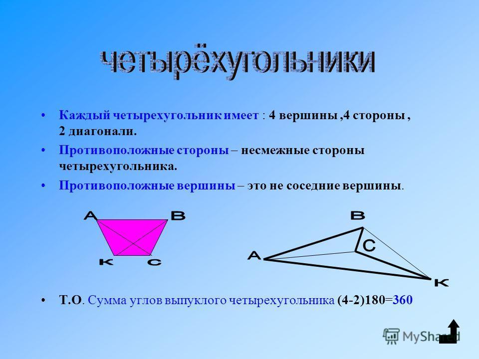 Выпуклый многоугольник Многоугольник называется выпуклым если он лежит по одну сторону от каждой прямой, проходящей через две его соседние вершины. Сумма углов выпуклого многоугольника равна (n – 2) 180. выпуклый не выпуклый